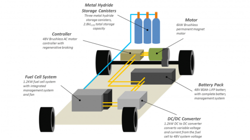Oakland University Builds a Hybrid Battery Fuel Cell Golf Cart